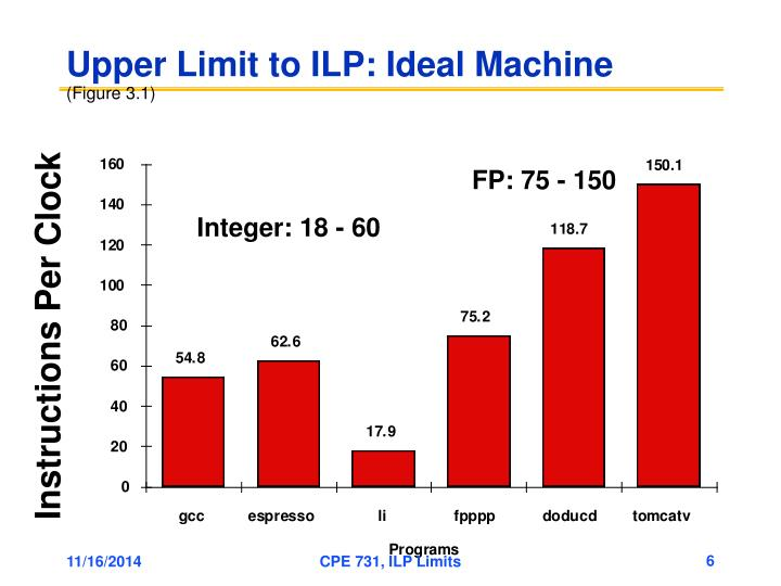 Upper Limit to ILP: Ideal Machine