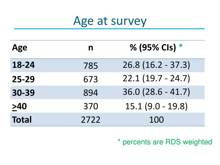 Age at survey
