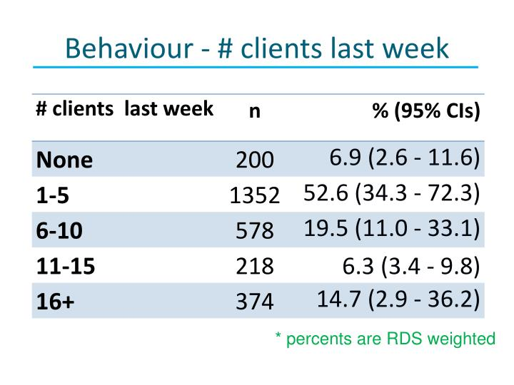 Behaviour - # clients last week