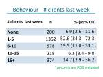 behaviour clients last week