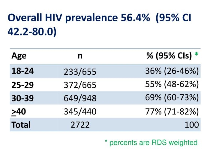 Overall HIV prevalence