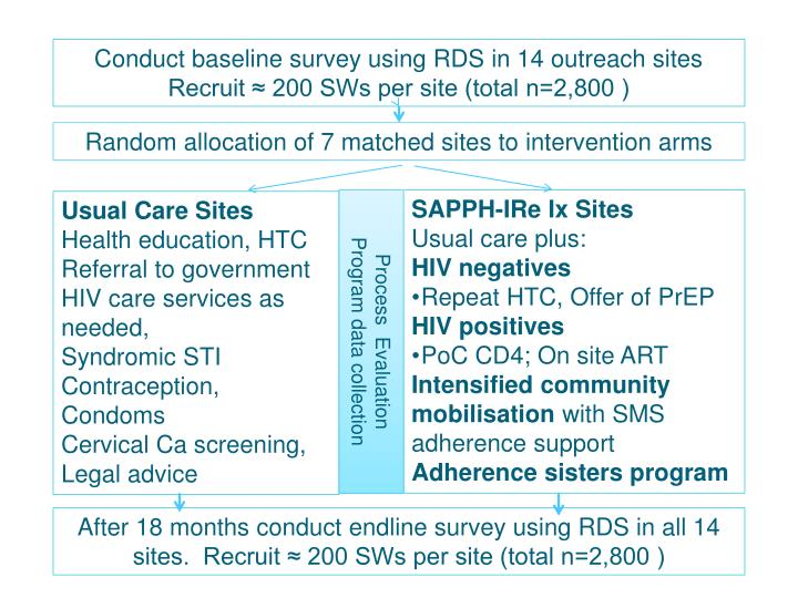 Conduct baseline survey using RDS in 14 outreach sites