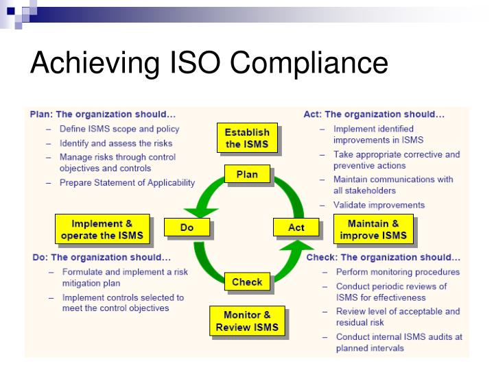 Achieving ISO Compliance