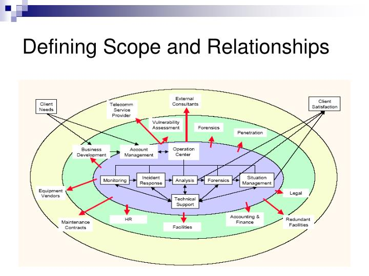 Defining Scope and Relationships