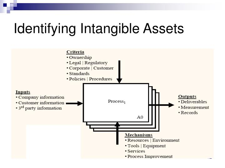 Identifying Intangible Assets