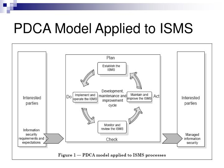 PDCA Model Applied to ISMS