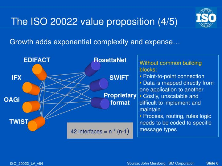 The ISO 20022 value proposition (4/5)
