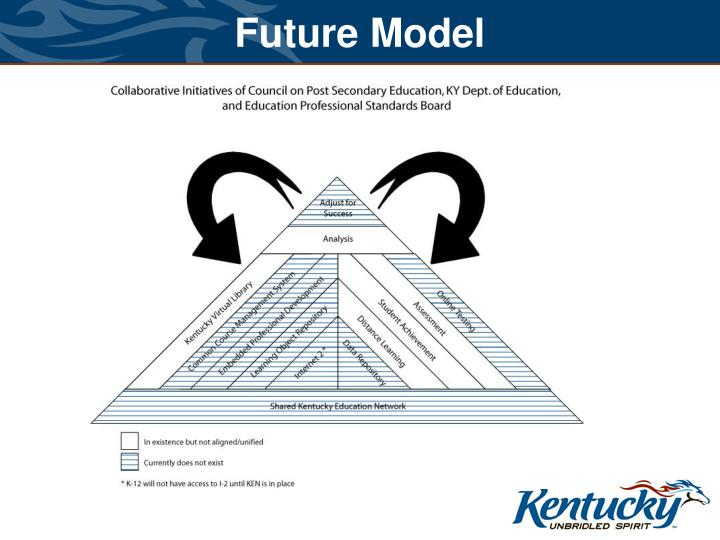 Future Model