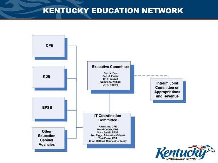 KENTUCKY EDUCATION NETWORK