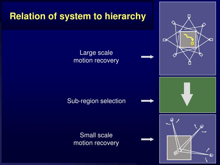 Relation of system to hierarchy
