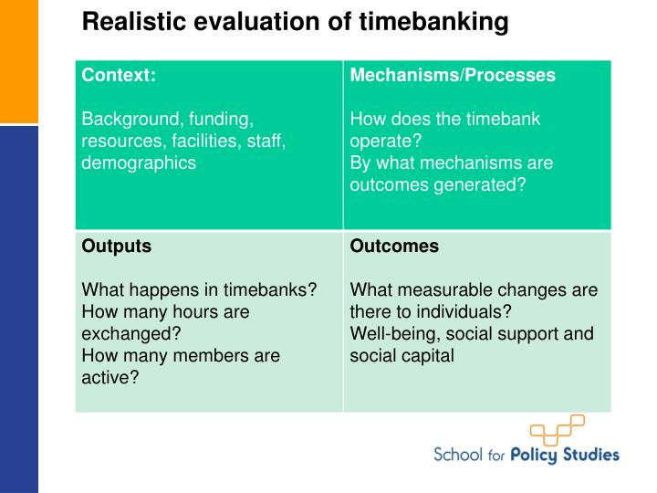 Realistic evaluation of timebanking