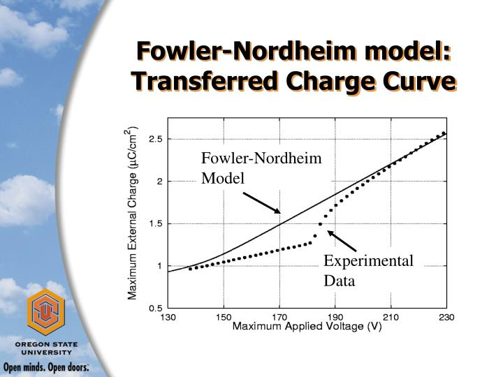 Fowler-Nordheim model:  Transferred Charge Curve