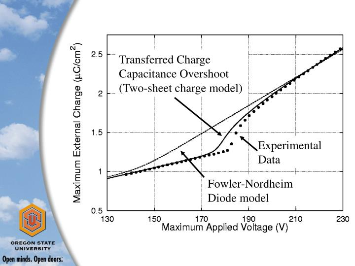 Transferred Charge Capacitance Overshoot (Two-sheet charge model)