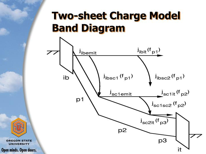 Two-sheet Charge Model Band Diagram