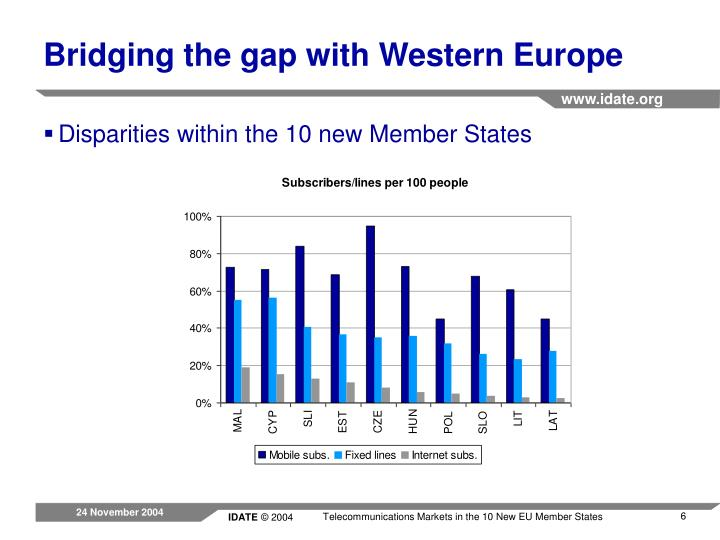 Bridging the gap with Western Europe