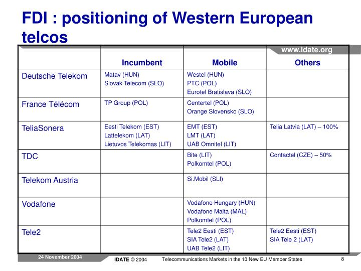 FDI : positioning of Western European telcos