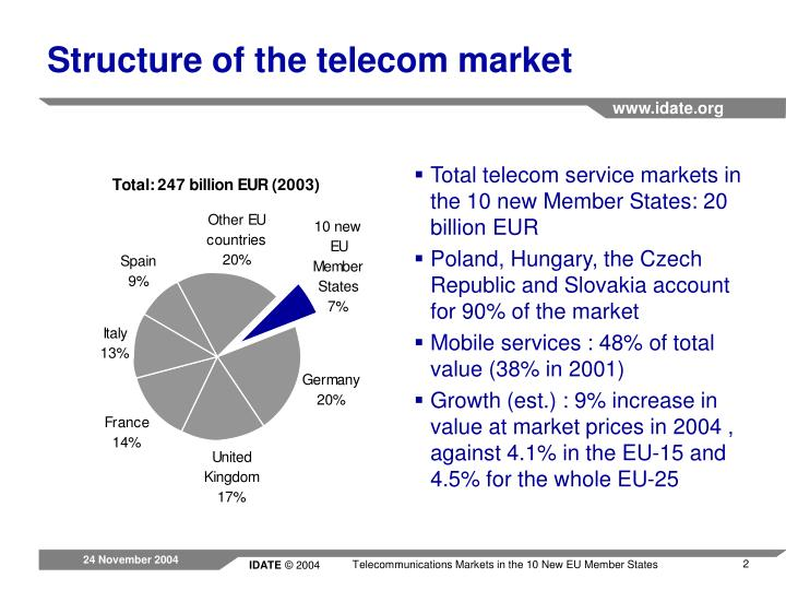 Total telecom service markets in the 10 new Member States: 20 billion EUR