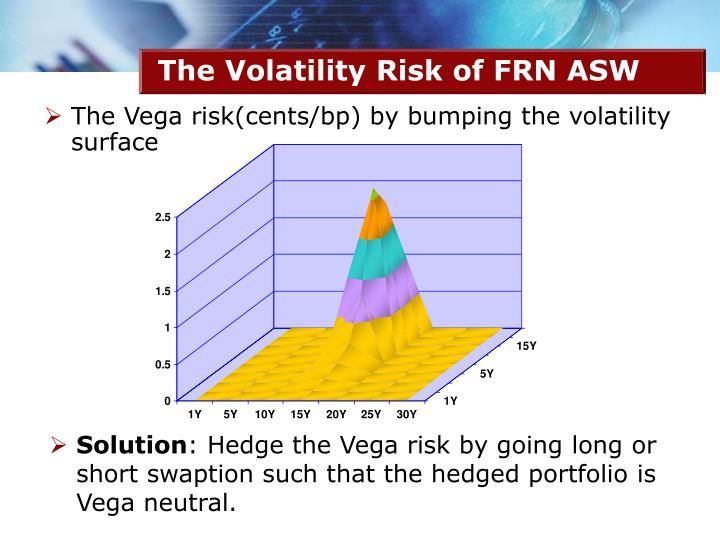 The Volatility Risk of FRN ASW