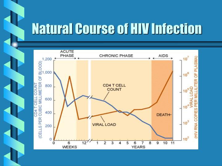 Natural Course of HIV Infection