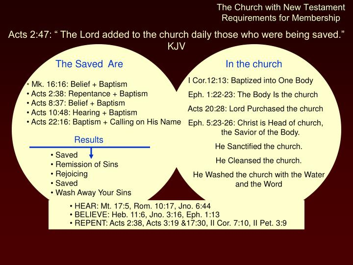 The Church with New Testament Requirements for Membership
