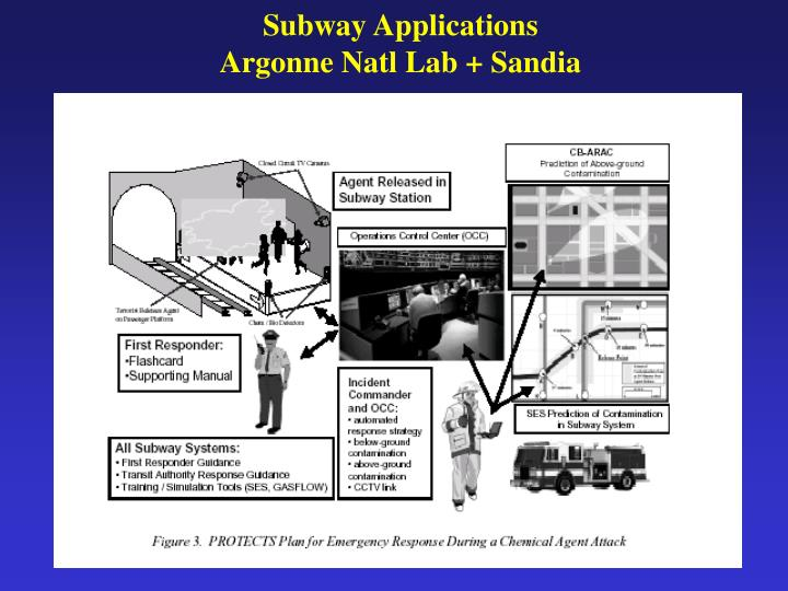 Subway Applications