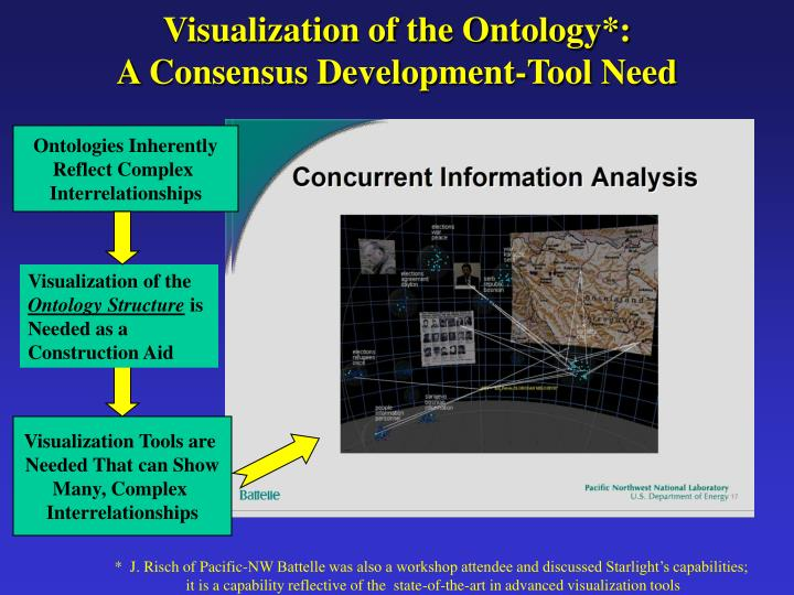 Ontologies Inherently