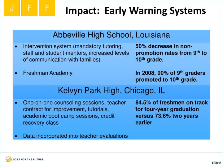 Impact:  Early Warning Systems
