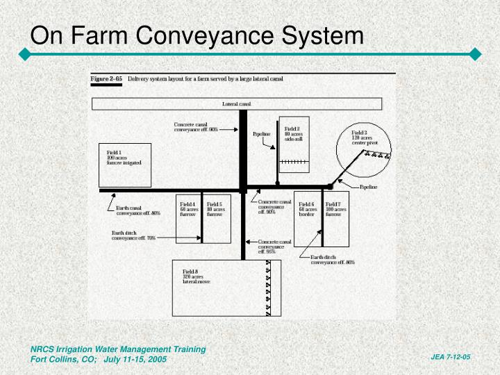 On farm conveyance system