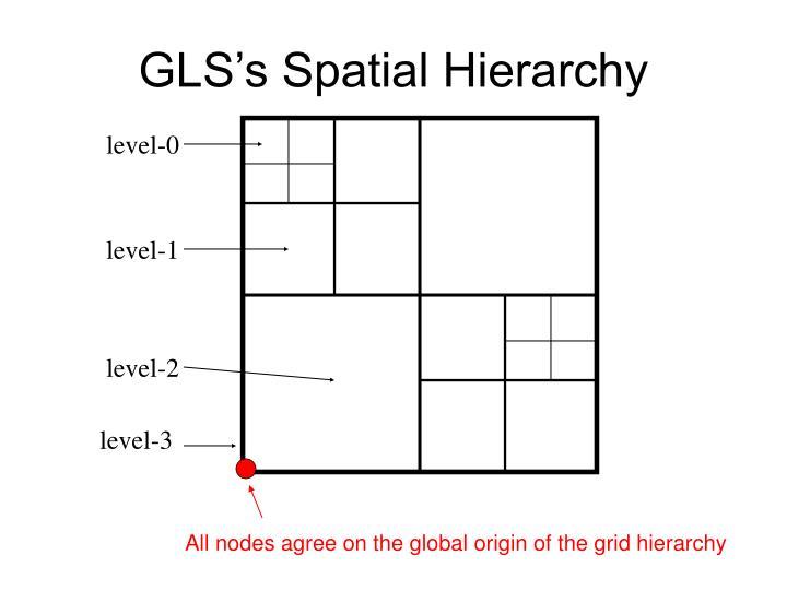 GLS's Spatial Hierarchy