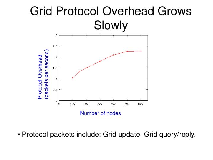 Grid Protocol Overhead Grows Slowly