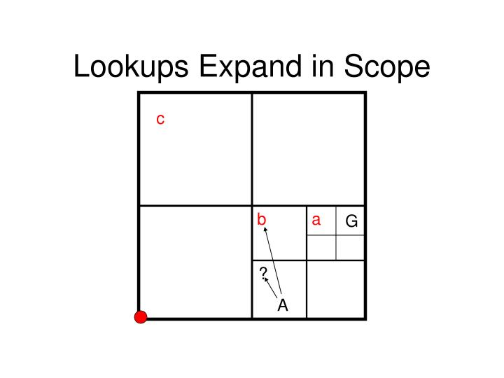 Lookups Expand in Scope