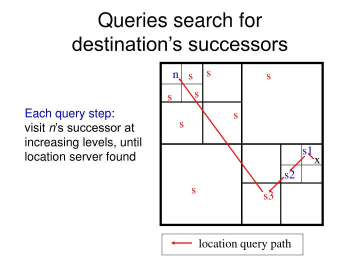 location query path