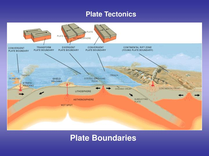PPT - Plate Tectonics, Earthquakes and Volcanoes ...