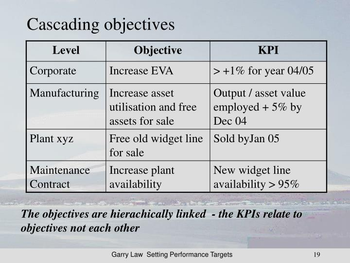 Cascading objectives