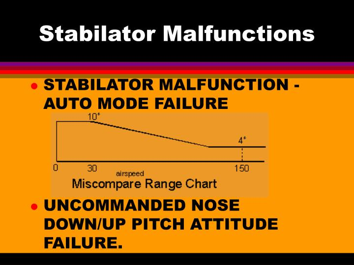 Stabilator Malfunctions