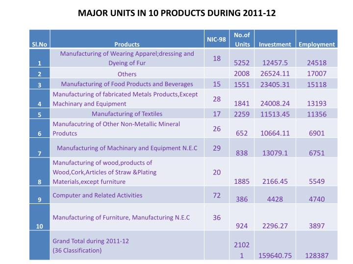 MAJOR UNITS IN 10 PRODUCTS DURING 2011-12