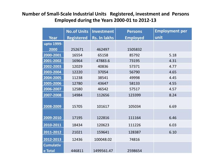 Number of Small-Scale Industrial Units   Registered, investment and  Persons Employed during the Years 2000-01 to 2012-13