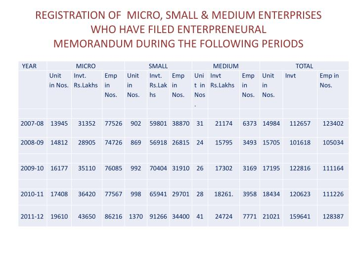 REGISTRATION OF  MICRO, SMALL & MEDIUM ENTERPRISES WHO HAVE FILED ENTERPRENEURAL