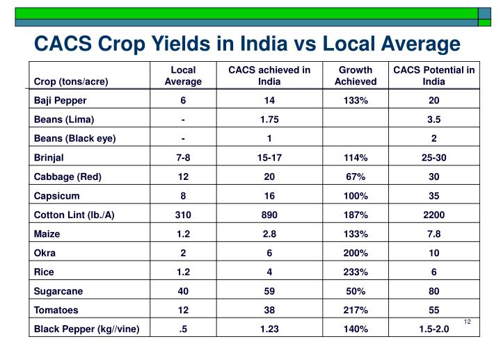 CACS Crop Yields in India vs Local Average