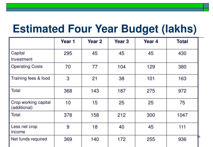 Estimated Four Year Budget (lakhs)