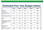 estimated four year budget lakhs