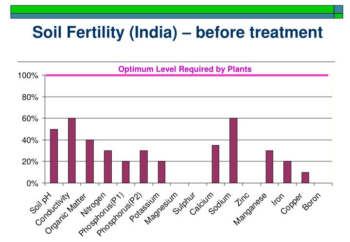 Soil Fertility (India)
