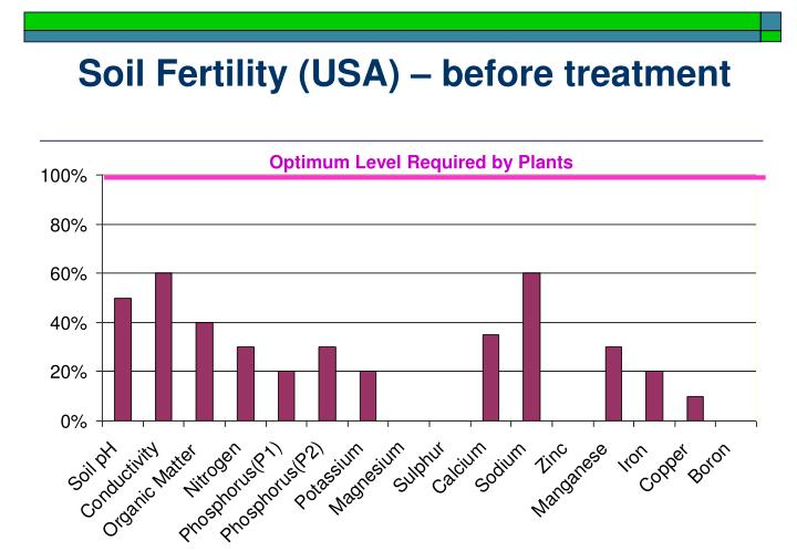 Soil Fertility (USA)