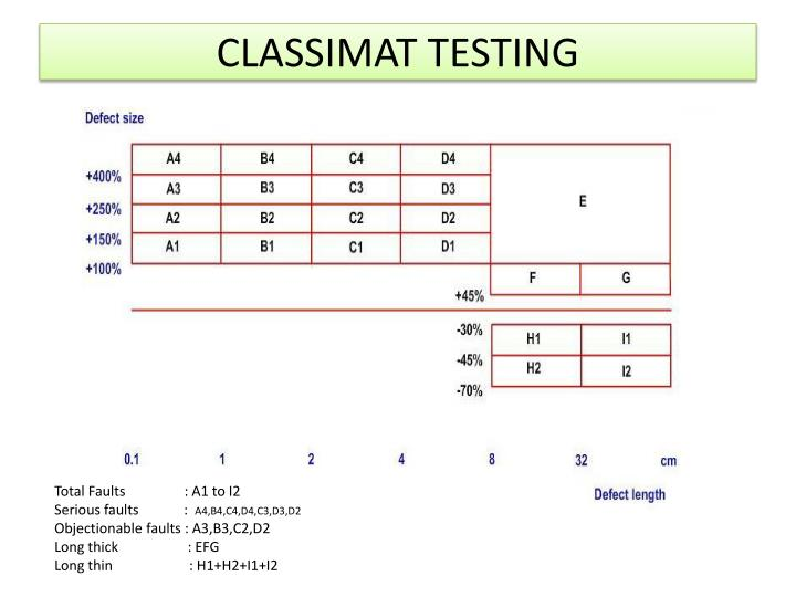 CLASSIMAT TESTING