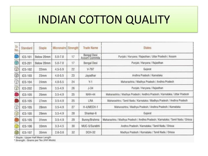 INDIAN COTTON QUALITY