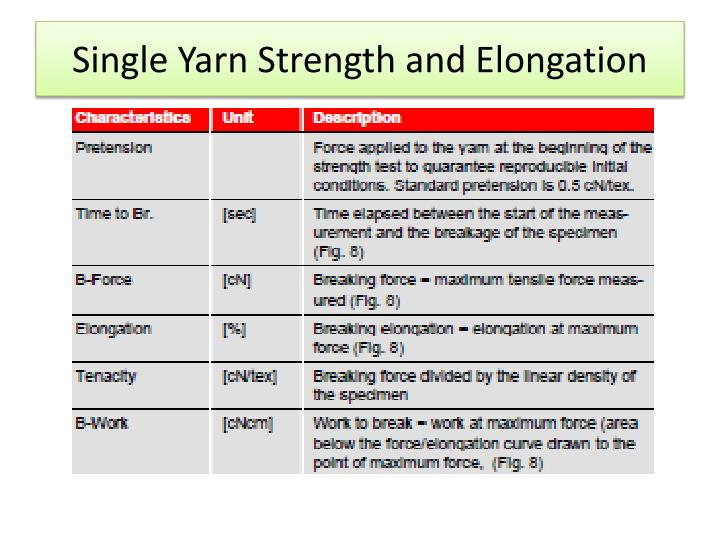 Single Yarn Strength and Elongation