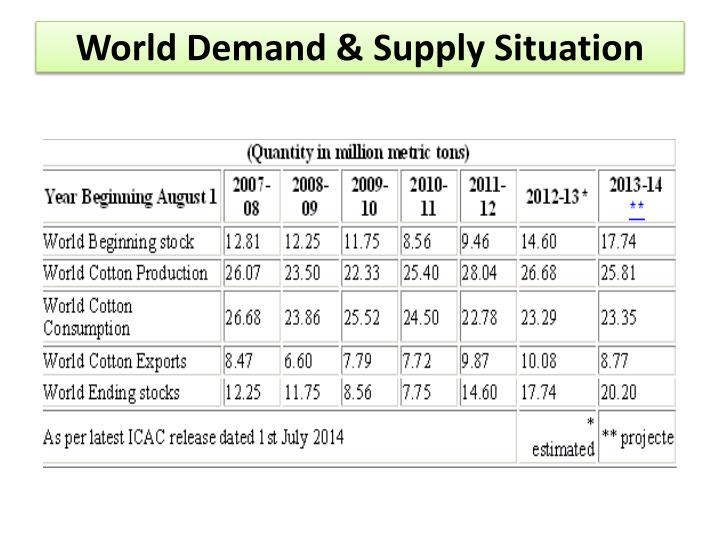 World Demand & Supply Situation