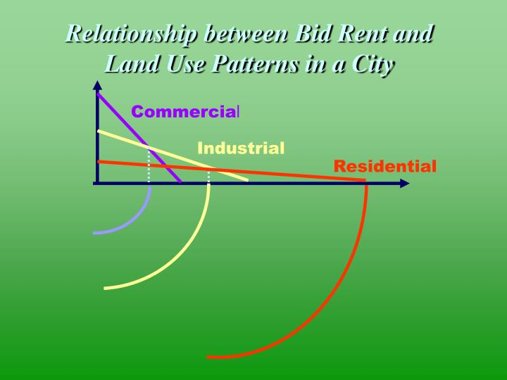 relationship between land use and economic development
