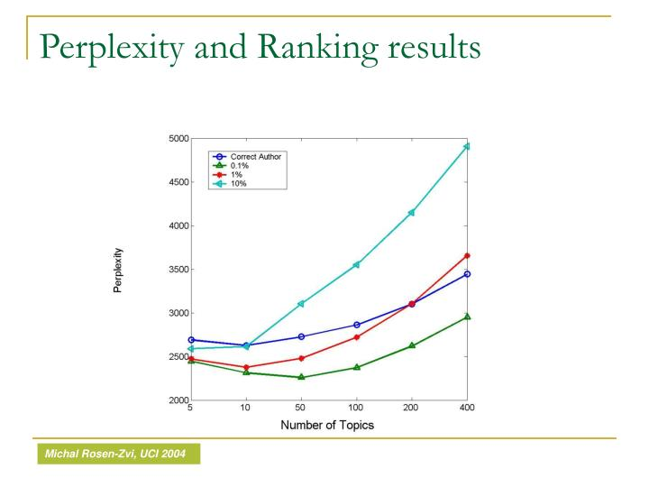 Perplexity and Ranking results