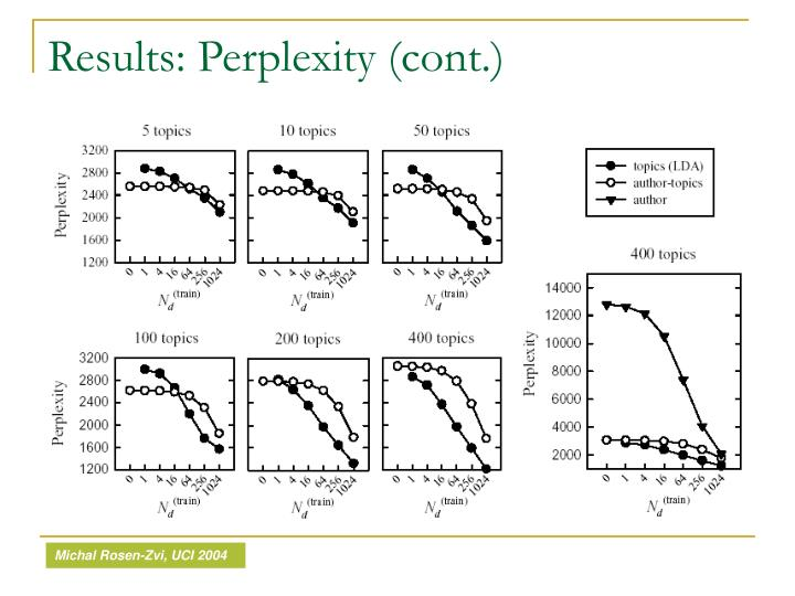 Results: Perplexity (cont.)